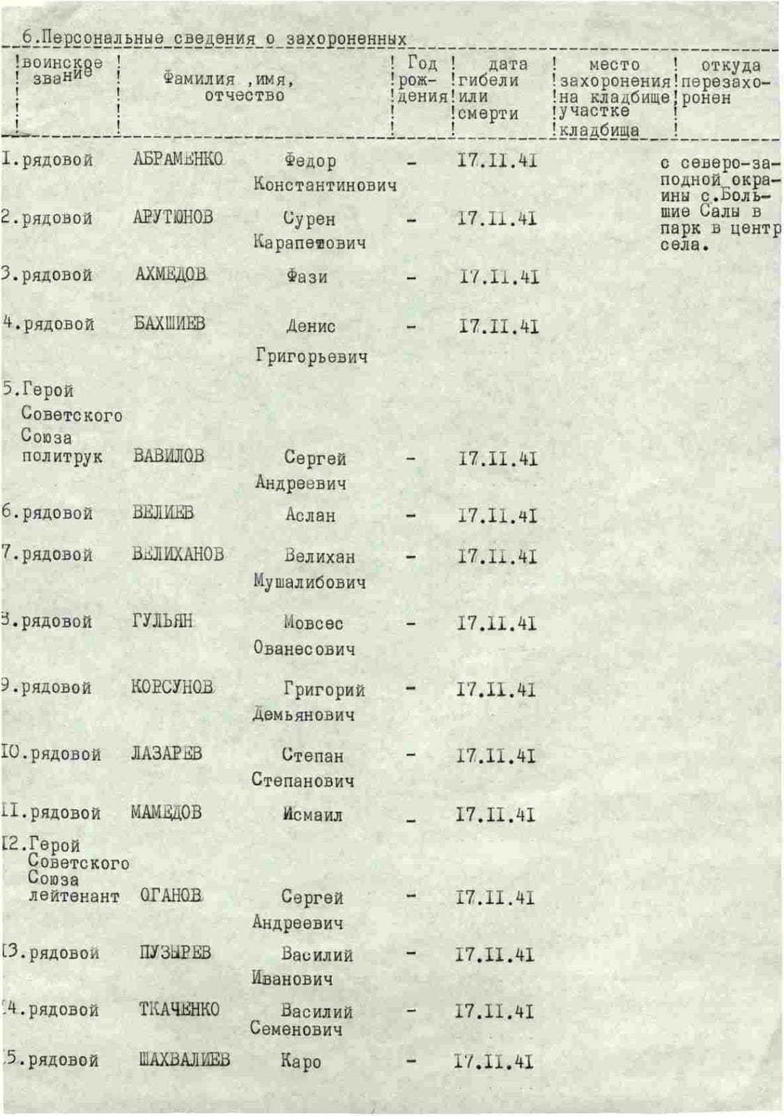 Список из архива с фамилиями артиллеристов
